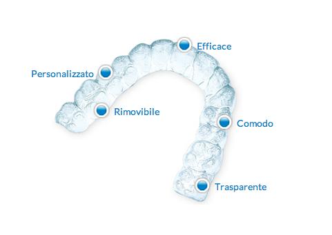 Ortodonzia Invisibile Conegliano 1 - Prof. Lorenzo Favero